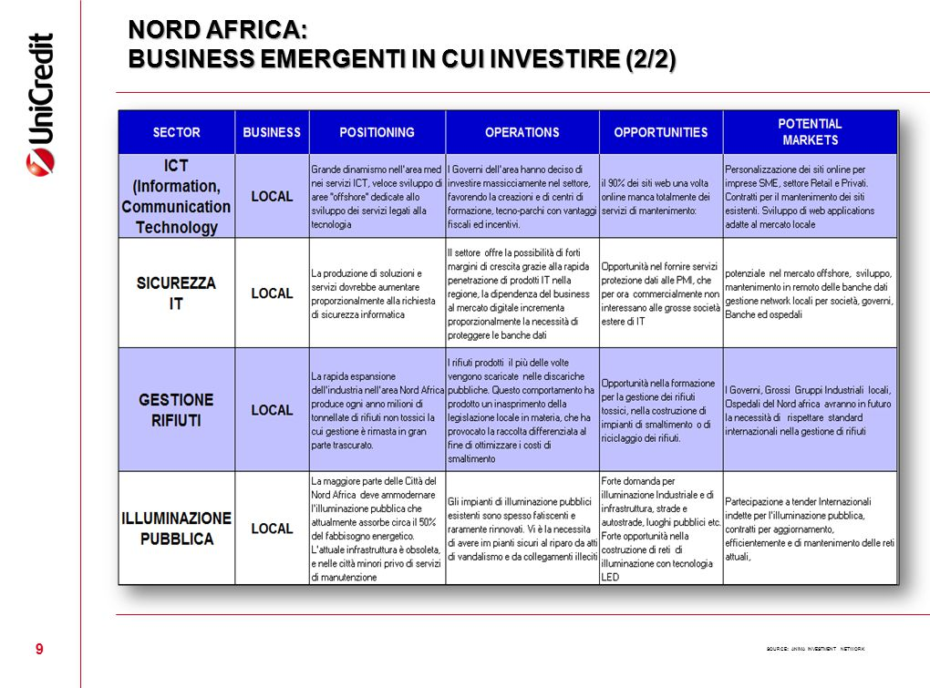 NORD AFRICA: BUSINESS EMERGENTI IN CUI INVESTIRE (2/2)