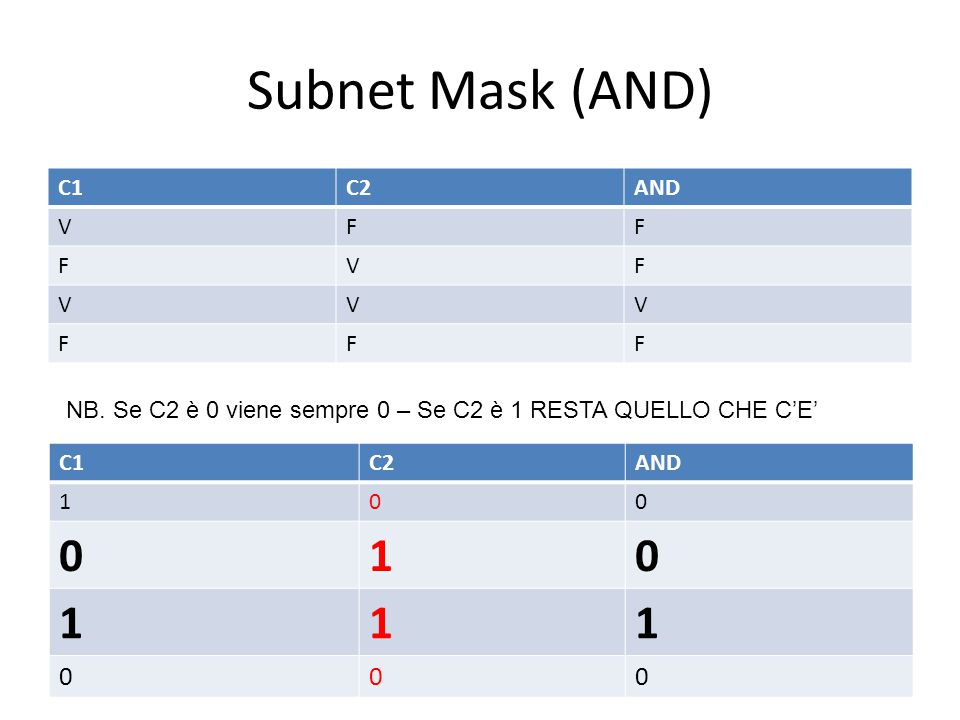 Subnet Mask (AND) C1 C2 AND V F