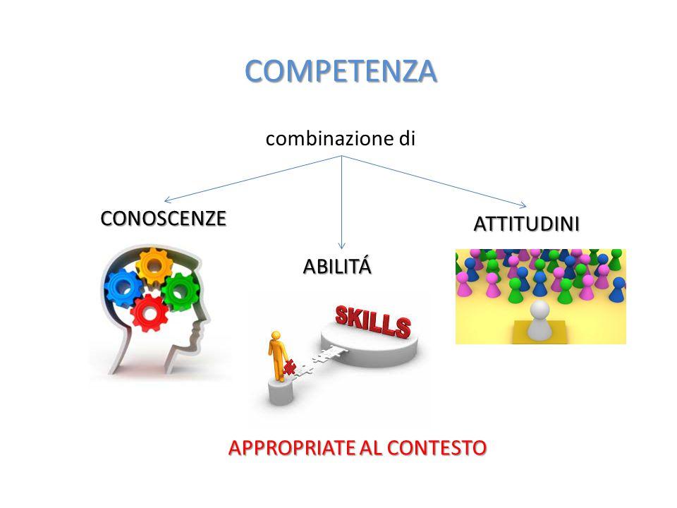 COMPETENZA combinazione di CONOSCENZE ATTITUDINI ABILITÁ