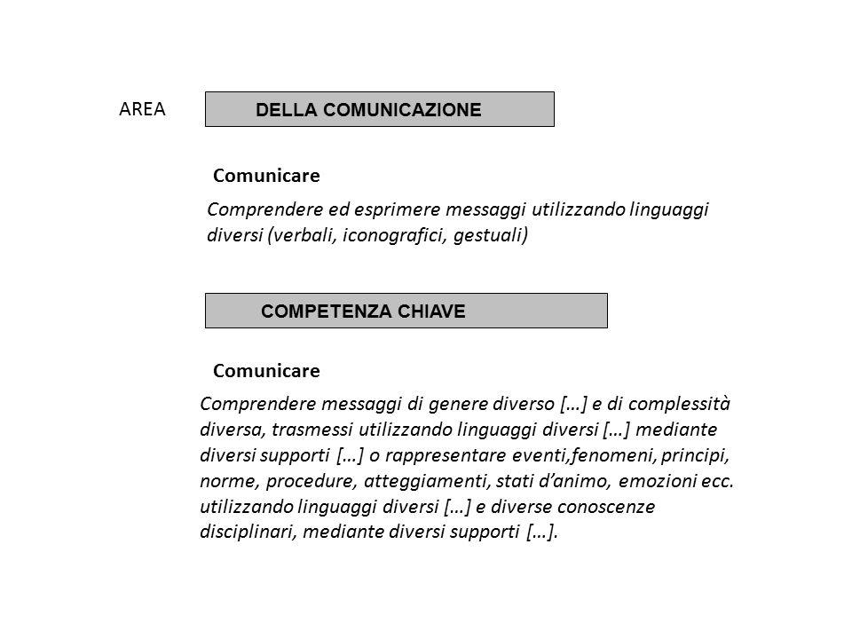 AREA DELLA COMUNICAZIONE. Comunicare. Comprendere ed esprimere messaggi utilizzando linguaggi diversi (verbali, iconografici, gestuali)
