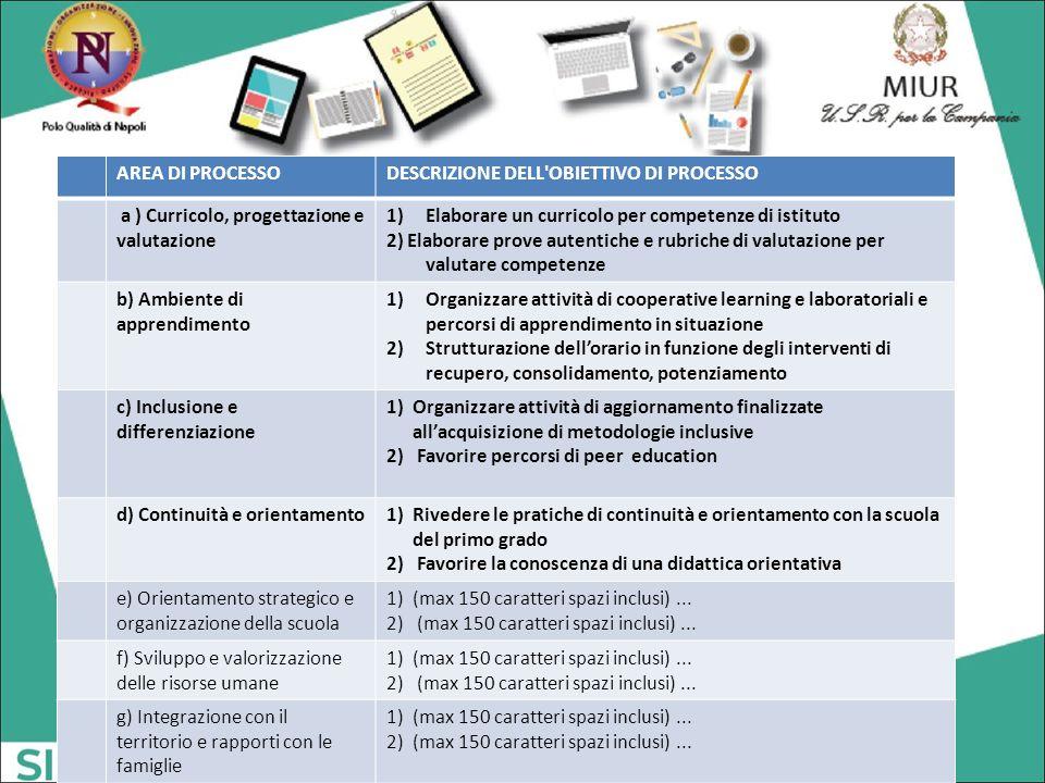 AREA DI PROCESSO DESCRIZIONE DELL OBIETTIVO DI PROCESSO. a ) Curricolo, progettazione e valutazione.