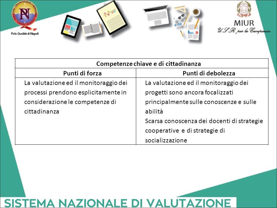Competenze chiave e di cittadinanza