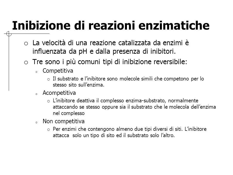 Inibizione di reazioni enzimatiche