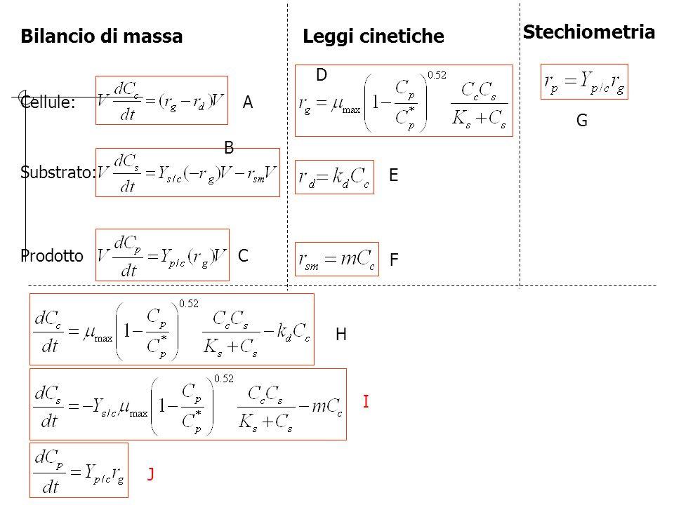 Stechiometria Bilancio di massa Leggi cinetiche D Cellule: A G B