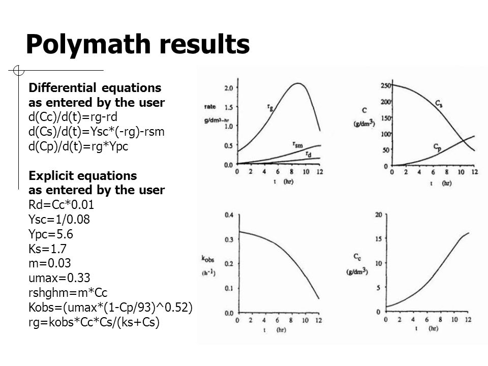 Polymath results Differential equations as entered by the user
