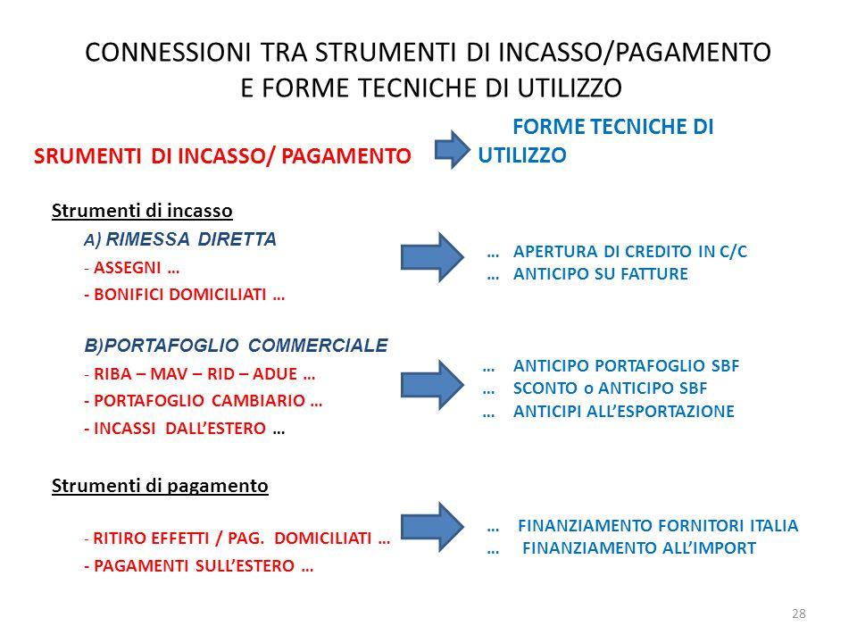 SRUMENTI DI INCASSO/ PAGAMENTO