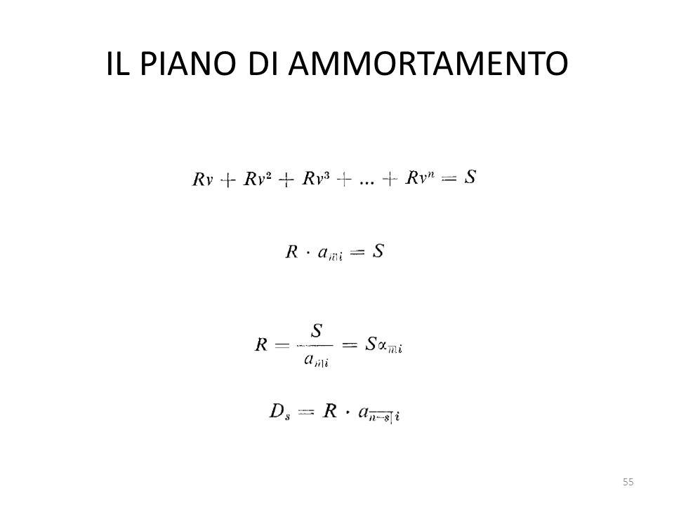 IL PIANO DI AMMORTAMENTO