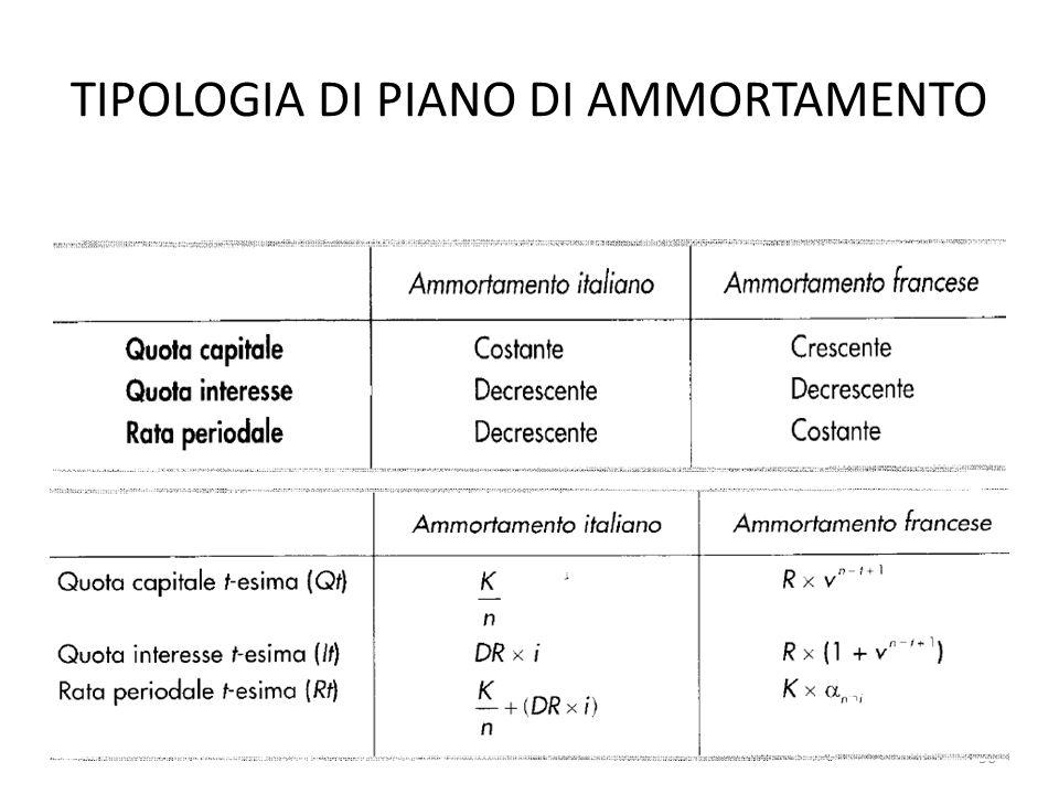 TIPOLOGIA DI PIANO DI AMMORTAMENTO