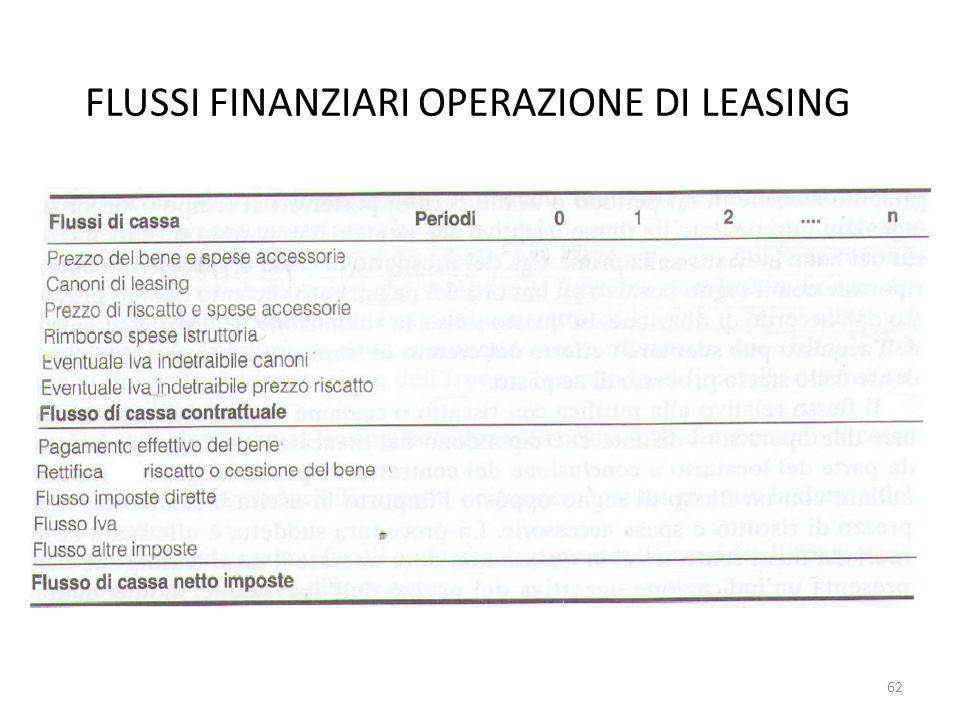 FLUSSI FINANZIARI OPERAZIONE DI LEASING