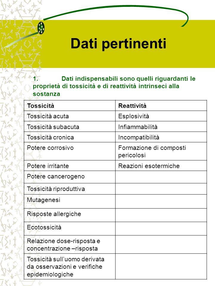 Dati pertinenti 1. Dati indispensabili sono quelli riguardanti le proprietà di tossicità e di reattività intrinseci alla sostanza.