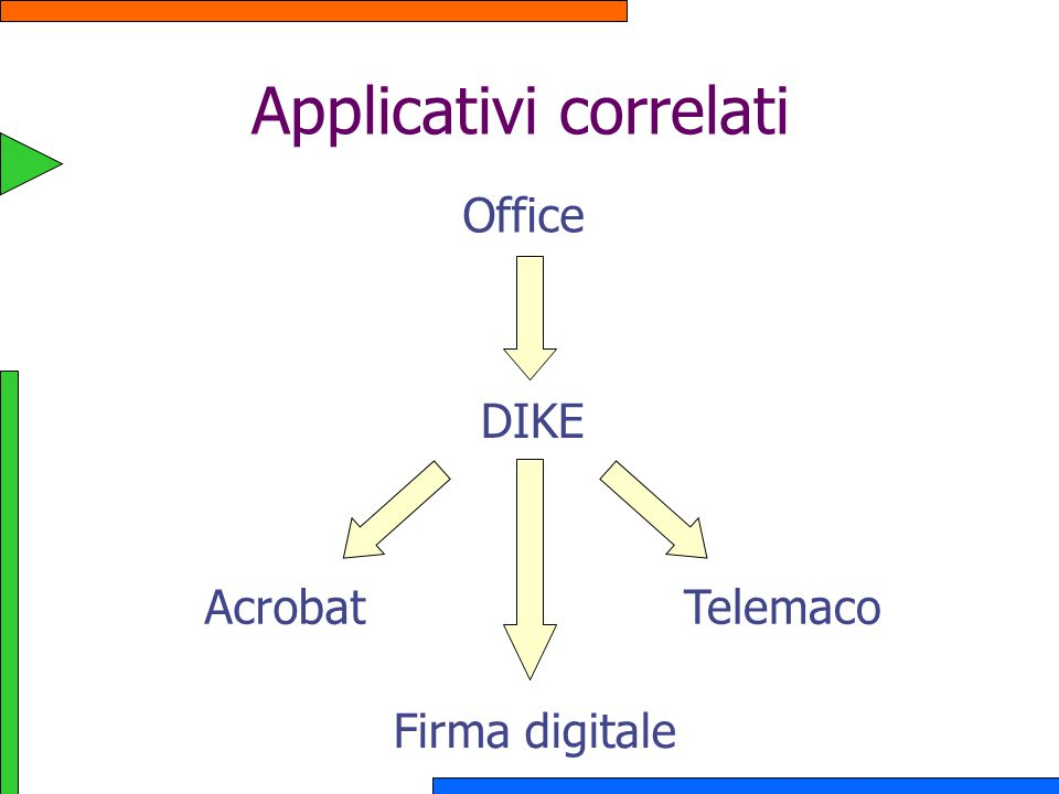 Applicativi correlati