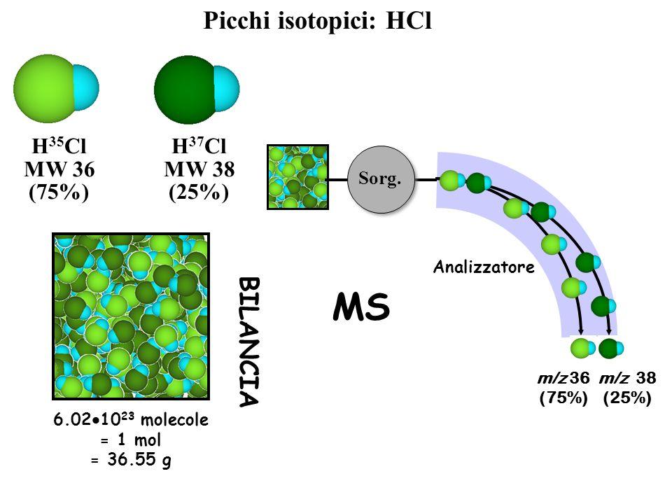 MS Picchi isotopici: HCl BILANCIA H35Cl MW 36 (75%) H37Cl MW 38 (25%)