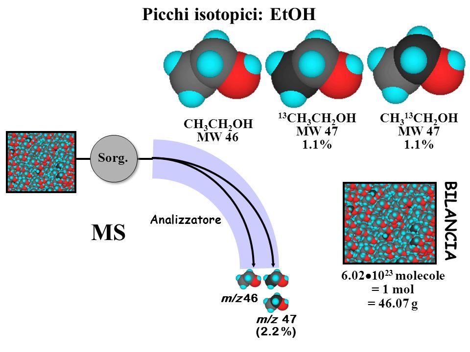 MS Picchi isotopici: EtOH BILANCIA CH313CH2OH MW 47 1.1% CH3CH2OH