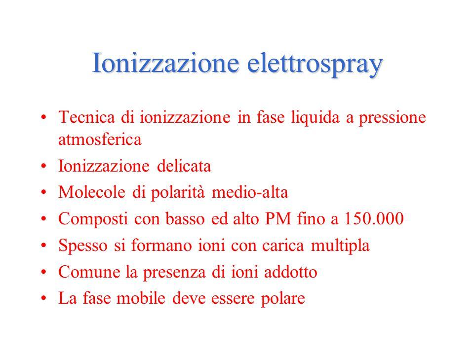 Ionizzazione elettrospray