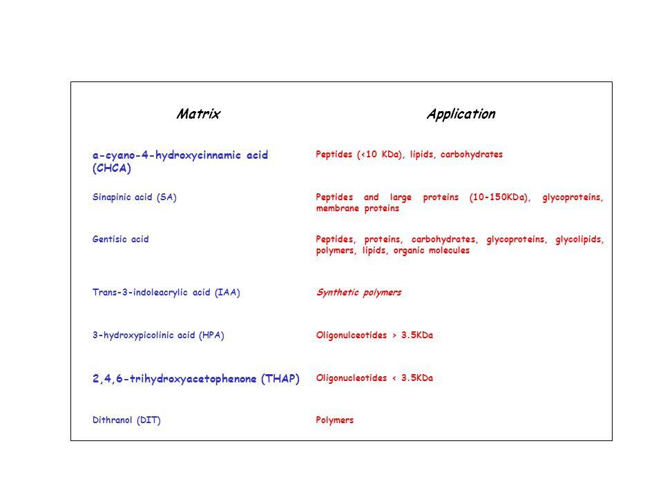 Matrix Application a-cyano-4-hydroxycinnamic acid (CHCA)