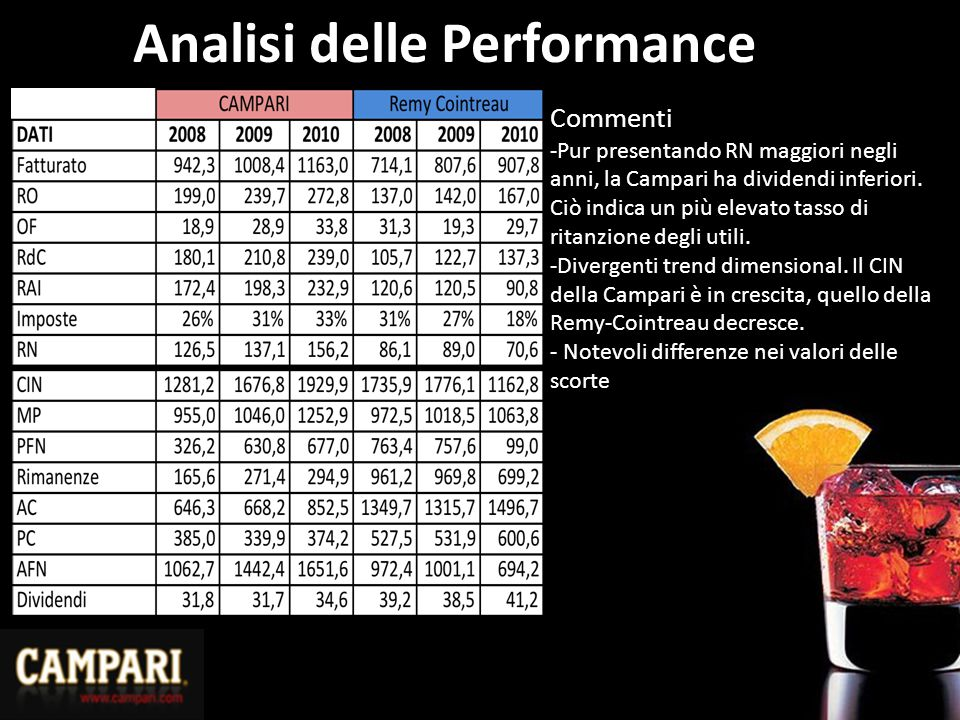 Analisi delle Performance