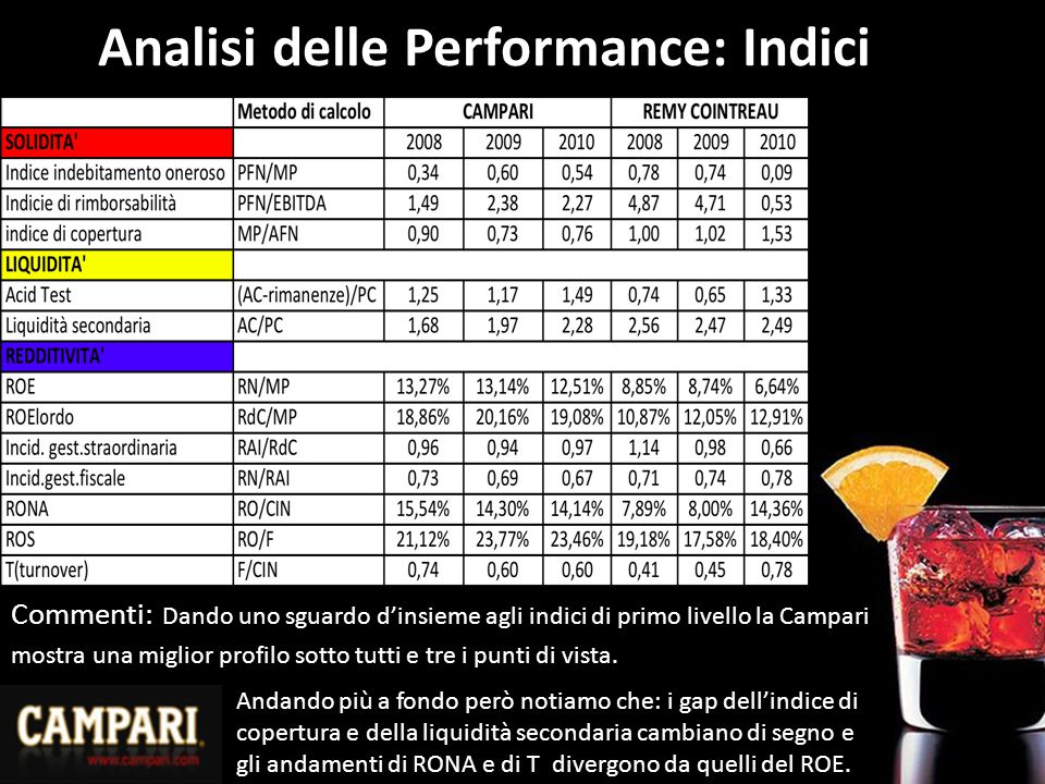 Analisi delle Performance: Indici