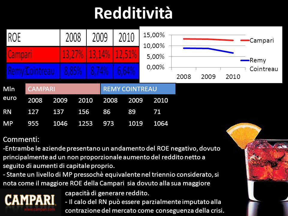 Redditività Commenti: Mln euro CAMPARI REMY COINTREAU 2008 2009 2010