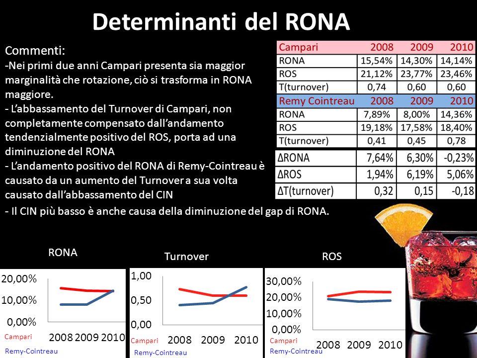 Determinanti del RONA Commenti: