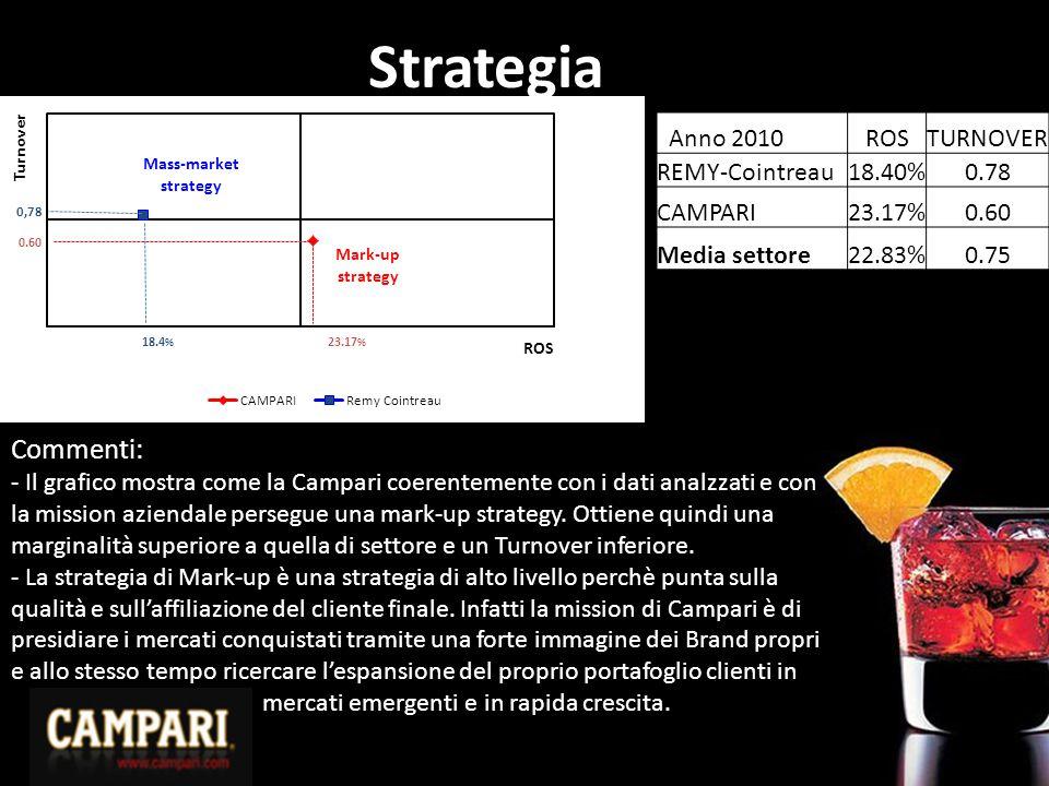 Strategia Commenti: Anno 2010 ROS TURNOVER REMY-Cointreau 18.40% 0.78