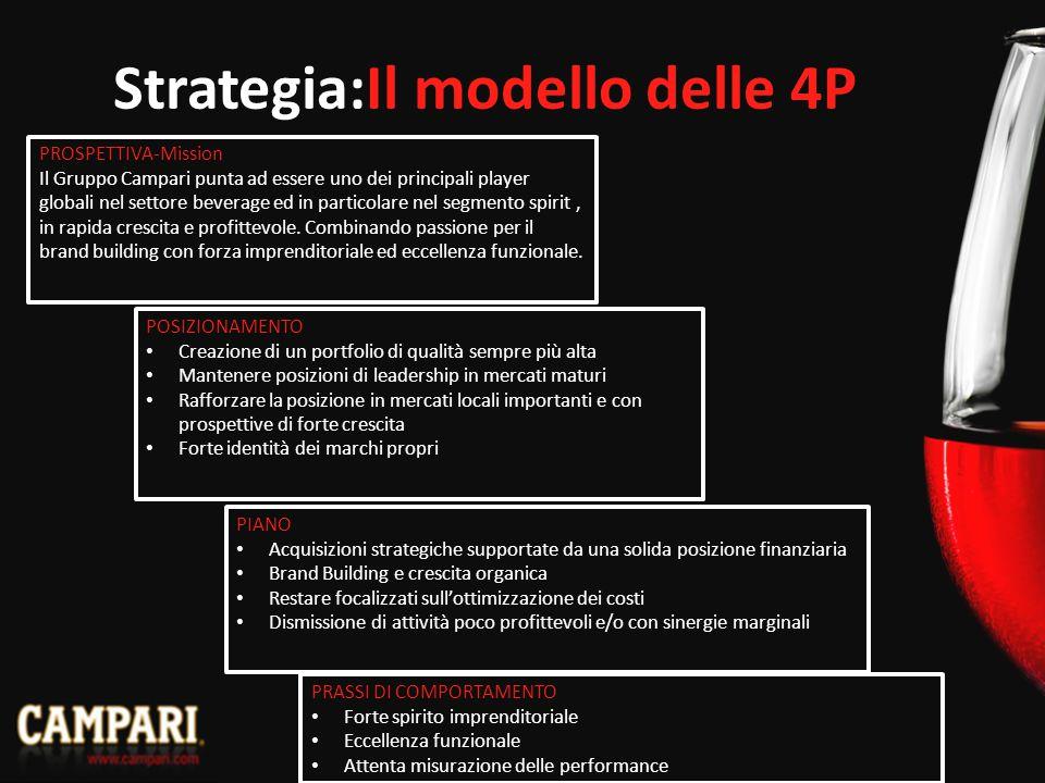 Strategia:Il modello delle 4P