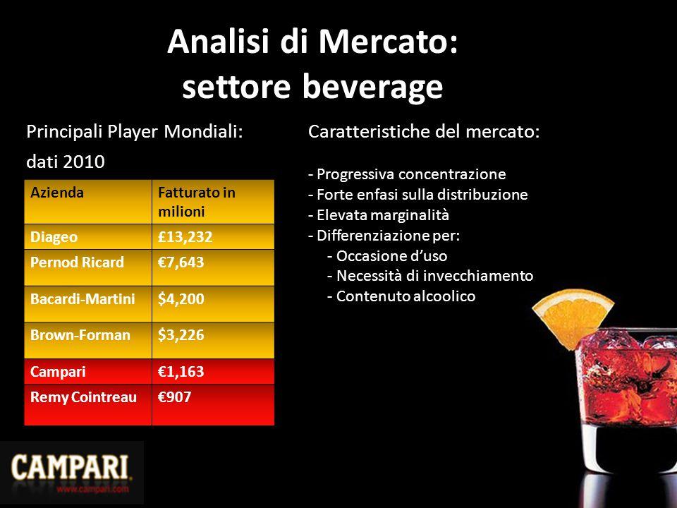 Analisi di Mercato: settore beverage