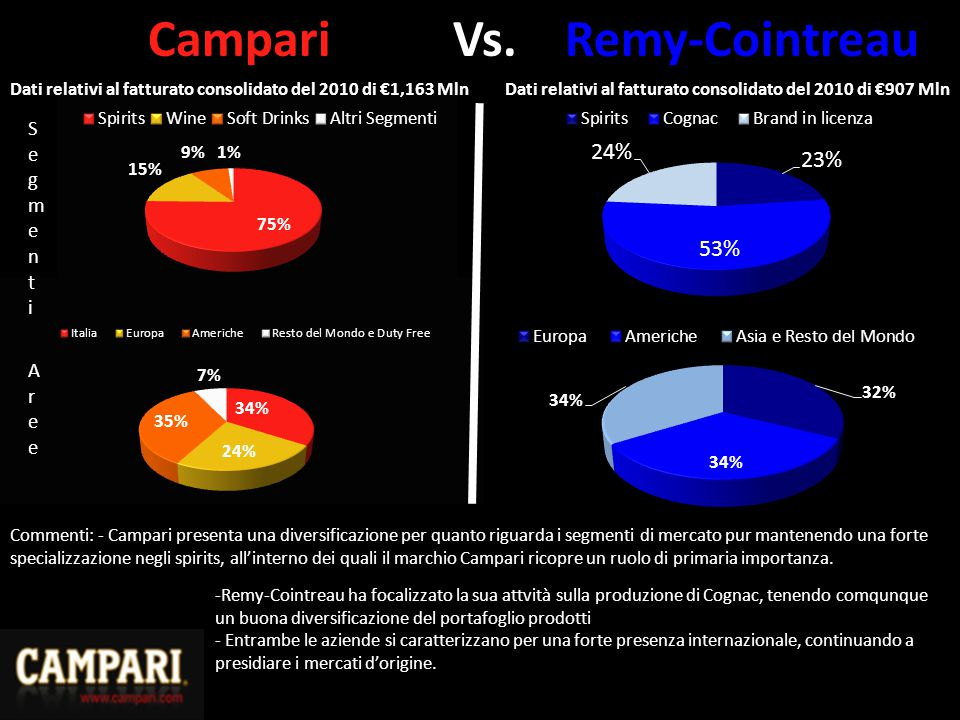 Campari Vs. Remy-Cointreau