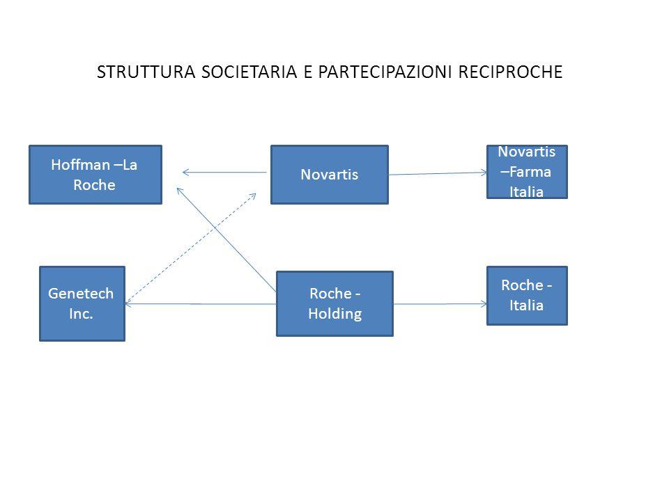 STRUTTURA SOCIETARIA E PARTECIPAZIONI RECIPROCHE