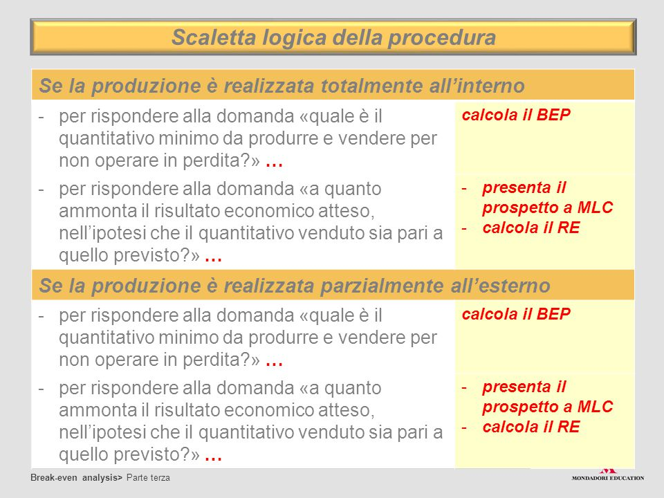 Scaletta logica della procedura