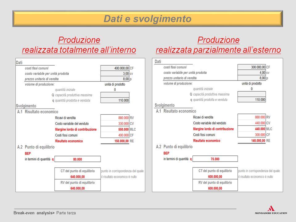 Dati e svolgimento Produzione Produzione