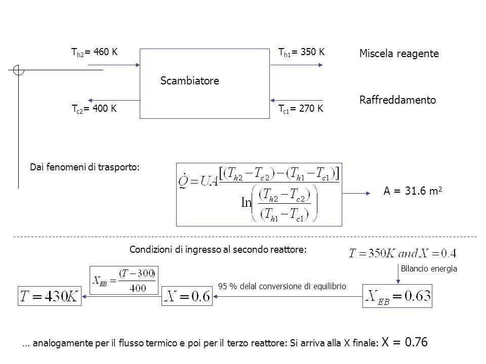 Miscela reagente Scambiatore Raffreddamento A = 31.6 m2 Th2= 460 K