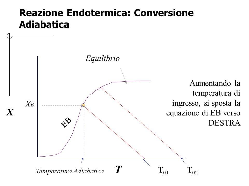 Reazione Endotermica: Conversione Adiabatica