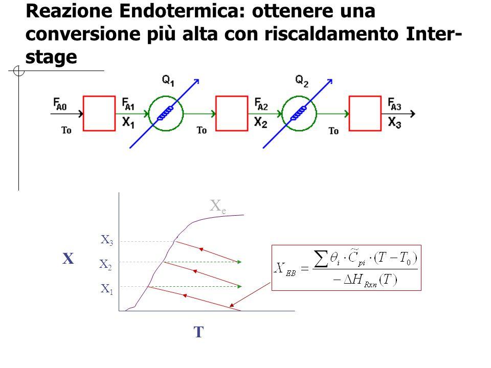 Reazione Endotermica: ottenere una conversione più alta con riscaldamento Inter-stage