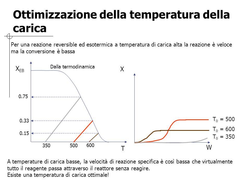 Ottimizzazione della temperatura della carica