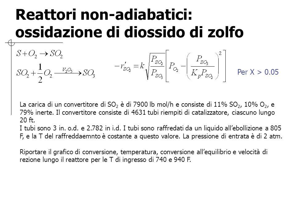 Reattori non-adiabatici: ossidazione di diossido di zolfo