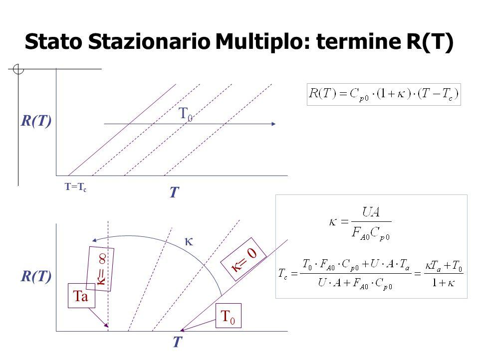 Stato Stazionario Multiplo: termine R(T)