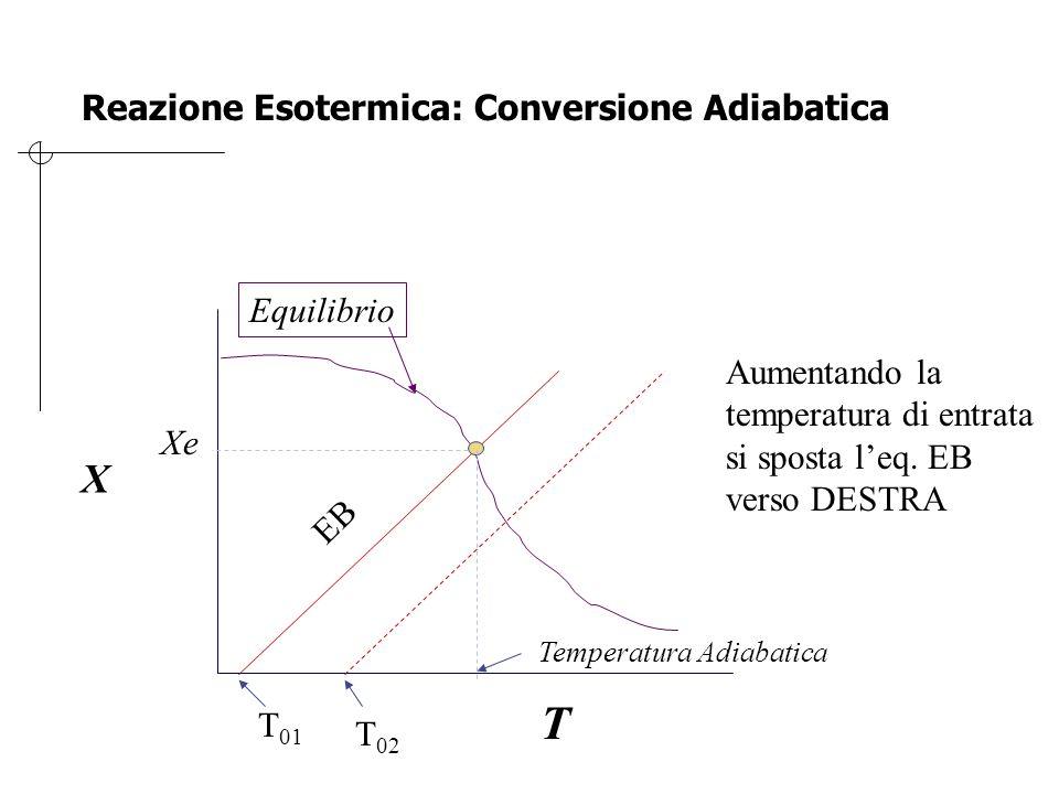 Reazione Esotermica: Conversione Adiabatica