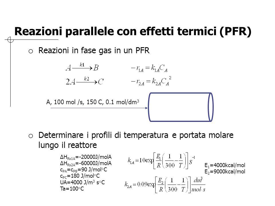 Reazioni parallele con effetti termici (PFR)