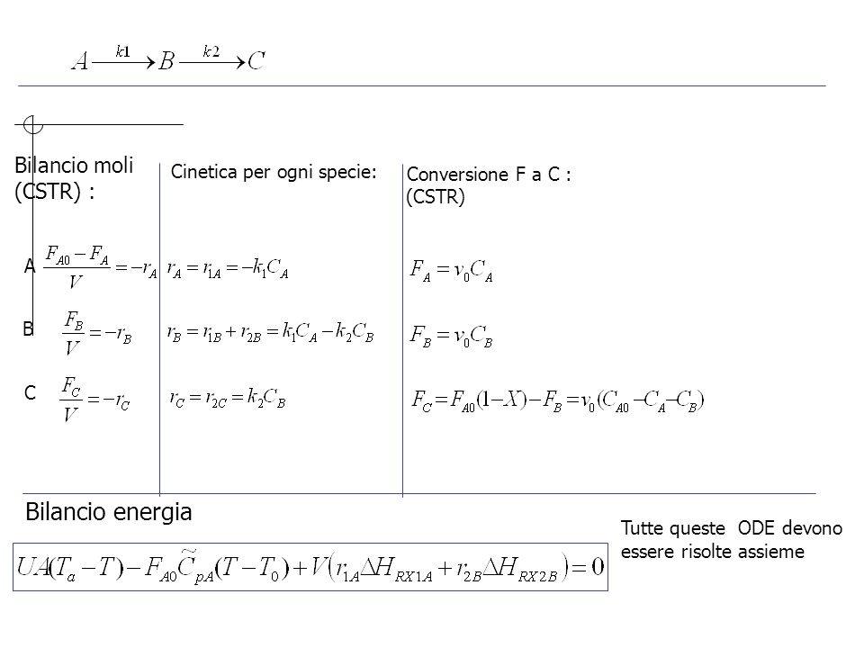 Bilancio energia Bilancio moli (CSTR) : Cinetica per ogni specie: