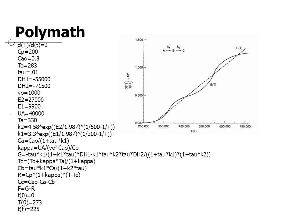 Polymath d(T)/d(t)=2 Cp=200 Cao=0.3 To=283 tau=.01 DH1=-55000