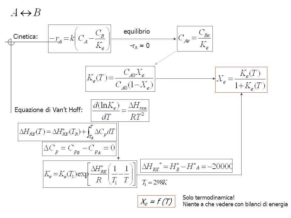 Xe = f (T) equilibrio Cinetica: -rA = 0 Equazione di Van't Hoff:
