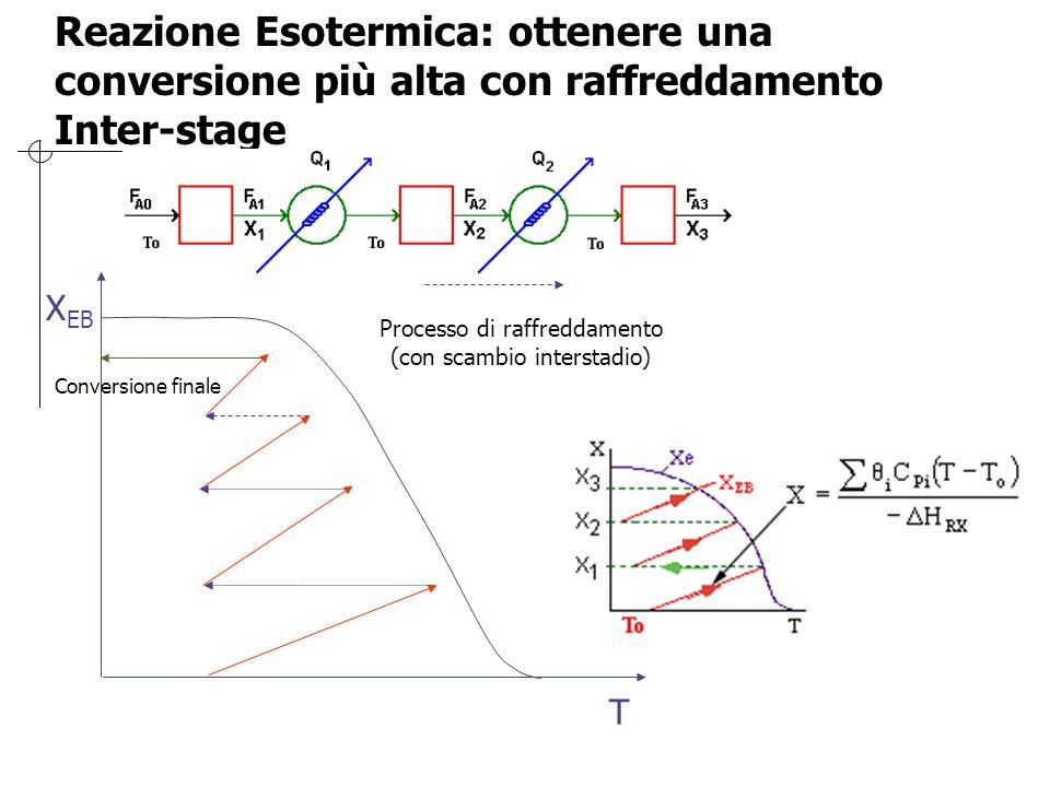 Reazione Esotermica: ottenere una conversione più alta con raffreddamento Inter-stage