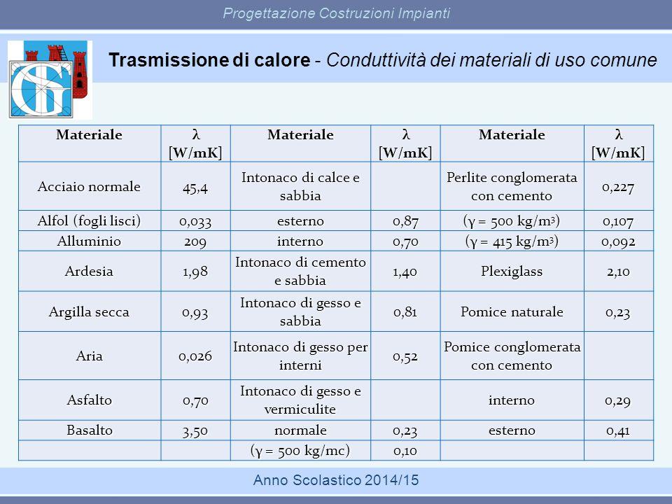 Trasmissione di calore - Conduttività dei materiali di uso comune