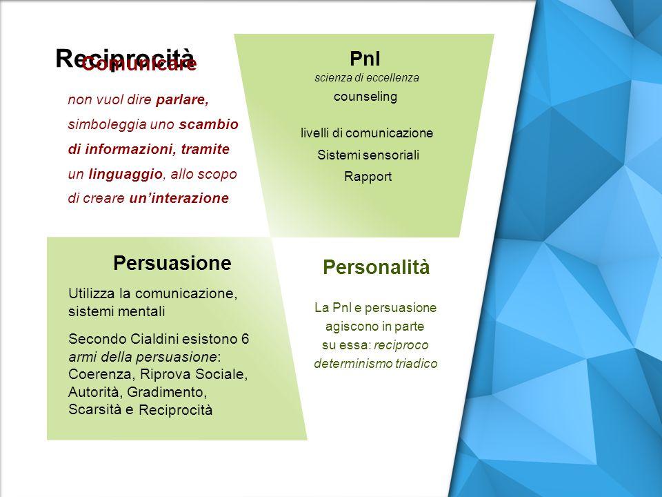 Reciprocità Pnl Persuasione Personalità Comunicare