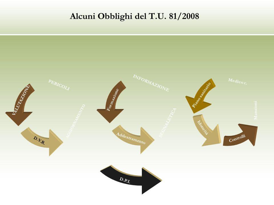 Alcuni Obblighi del T.U. 81/2008