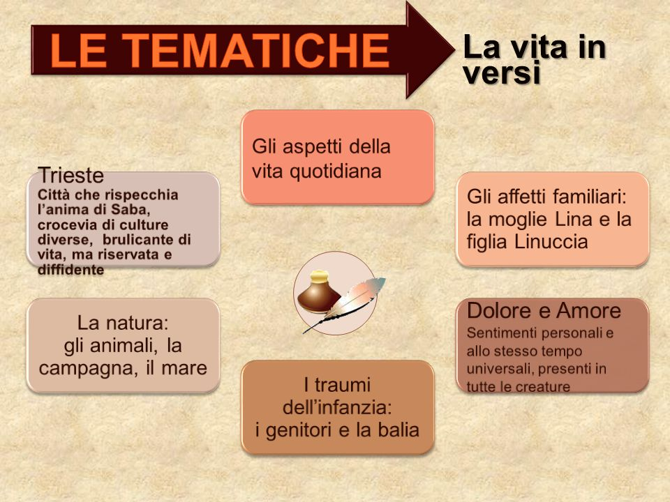 LE TEMATICHE La vita in versi Trieste Dolore e Amore