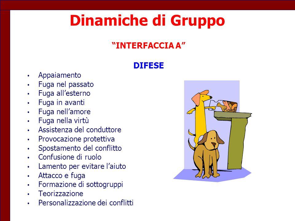 Dinamiche di Gruppo INTERFACCIA A DIFESE Appaiamento
