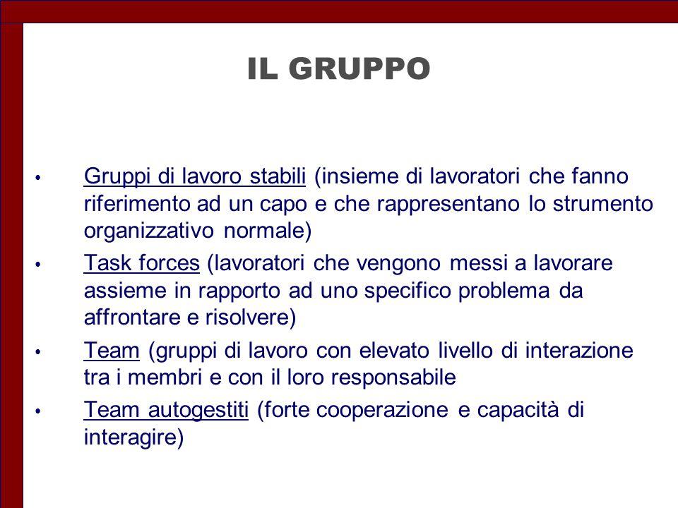 IL GRUPPO Gruppi di lavoro stabili (insieme di lavoratori che fanno riferimento ad un capo e che rappresentano lo strumento organizzativo normale)