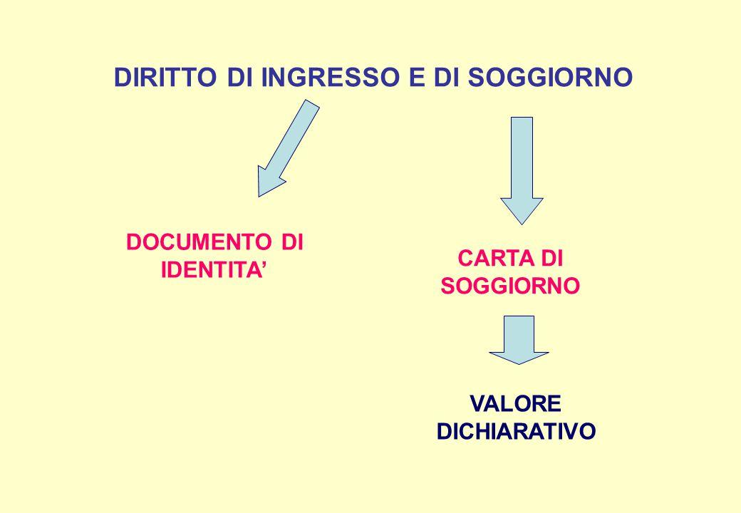 DIRITTO DI INGRESSO E DI SOGGIORNO DOCUMENTO DI IDENTITA'