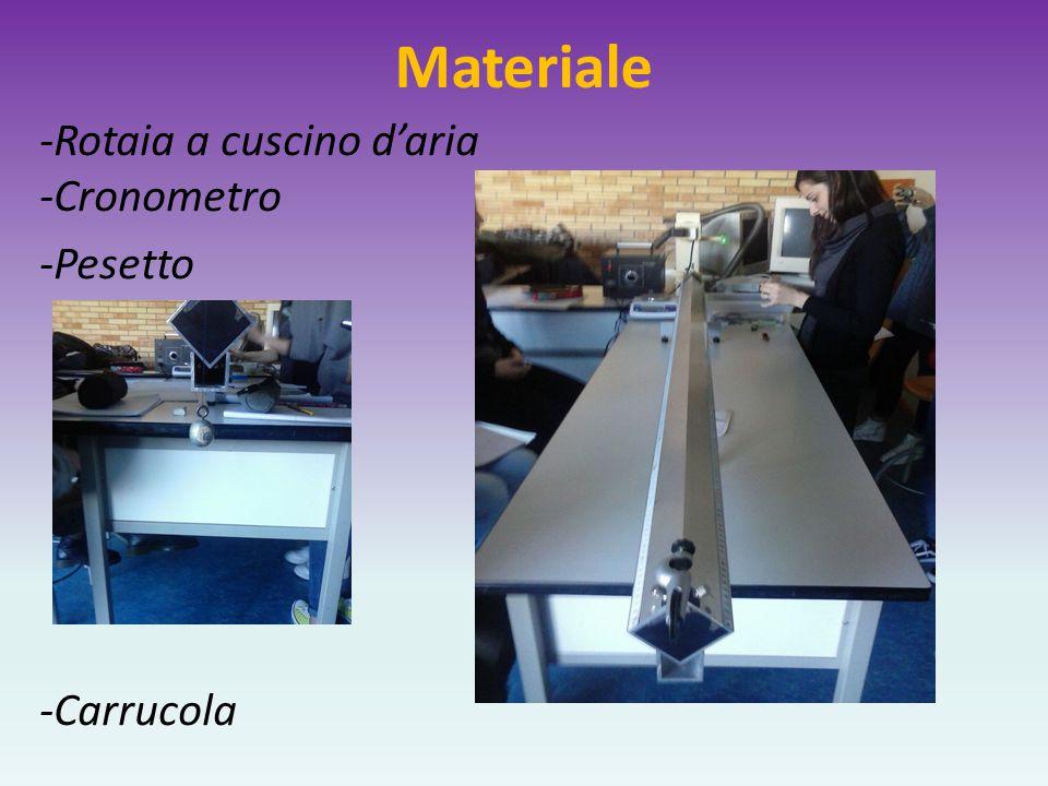 Materiale -Rotaia a cuscino d'aria -Cronometro -Pesetto -Carrucola